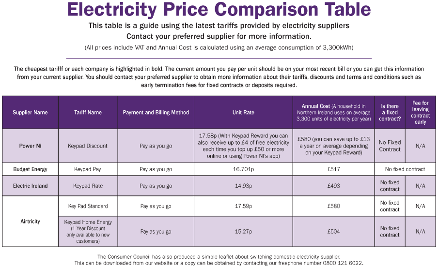 Budget Energy Top Up >> Esni